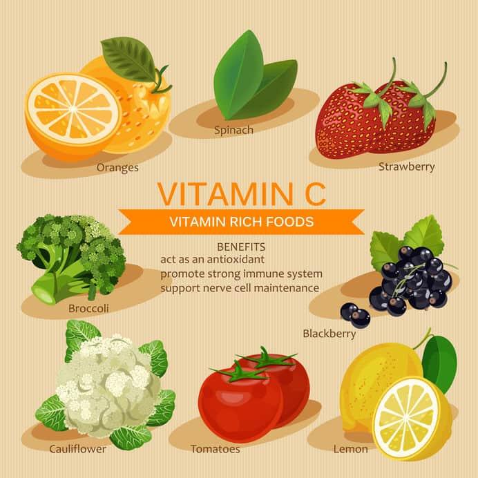 Imagem de tabela com informações sobre vitamina C.