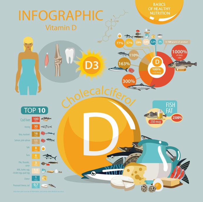 Infográfico sobra vitamina D.